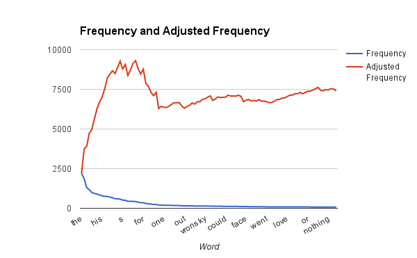 Word frequency in Anna Karenina
