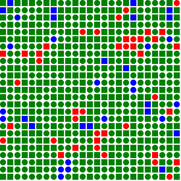 An initial population of two groups: square and circle. Green squares are happy (they have at least one neighbour who is the same color), blue squares are entirely surrounded by shapes like them and only red shapes are alone. Stats: happy: 583; among equals: 35.